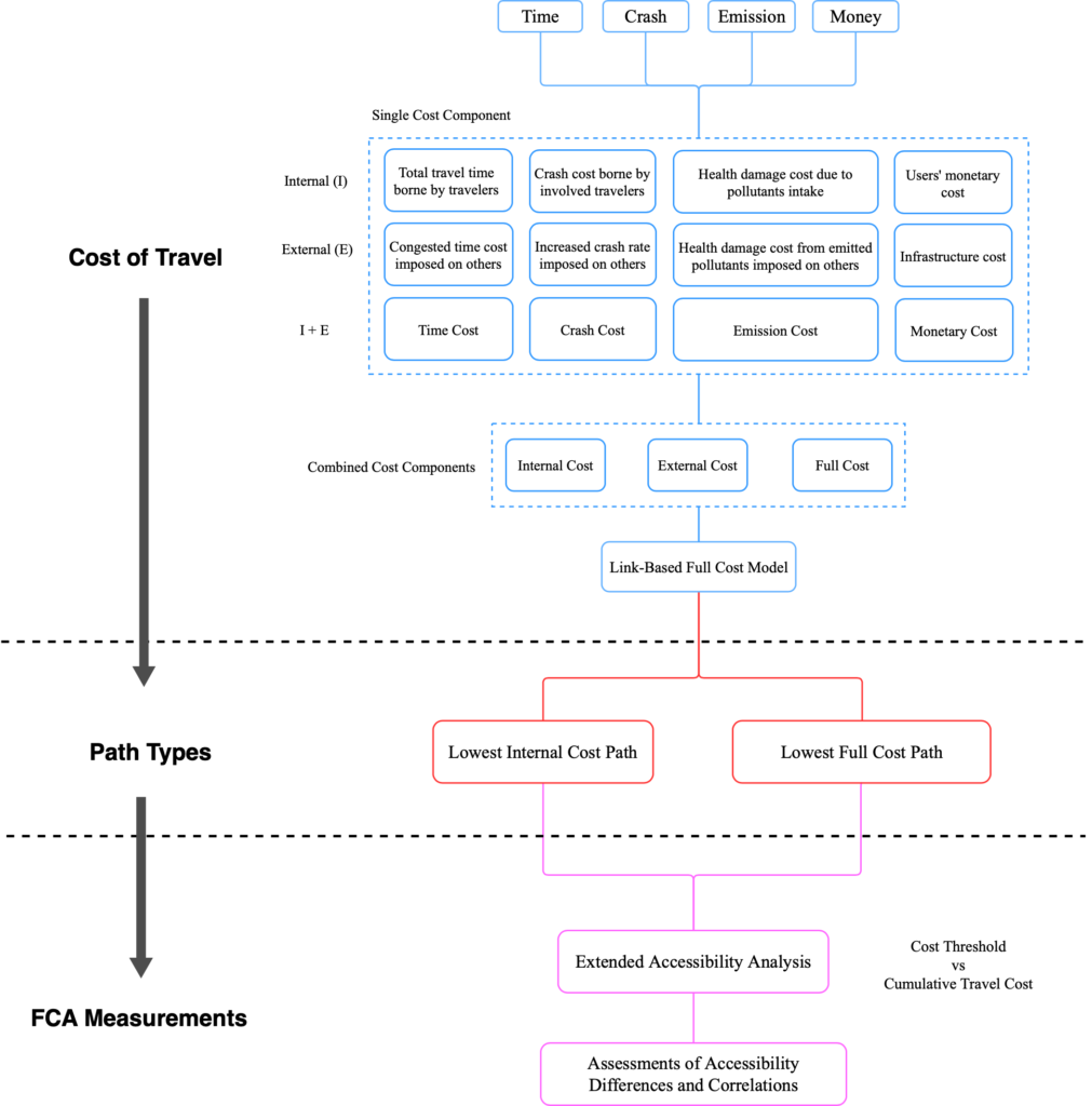 Full cost accessibility (FCA) framework